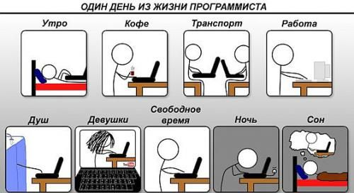 Розпорядок дня програміста
