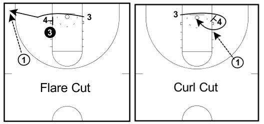 3 Простих способу отримати м`яч в баскетболі