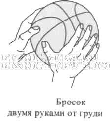 Кидок двома руками від грудей