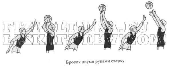 Кидок двома руками зверху