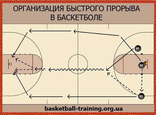 Швидкий прорив в баскетболі. Переваги швидкого прориву.