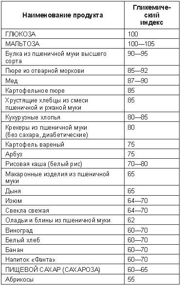 Таблиця глікемічних індексів