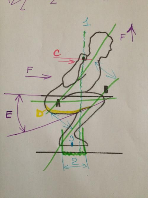 Положення тіла при присіданнях