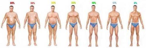 День 39. Відсоток жиру у чоловіків