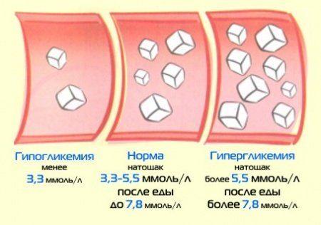 показники рівня глюкози