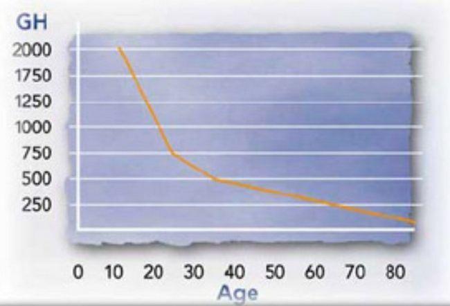 Гормон росту соматотропін