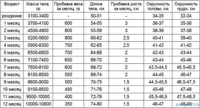 Таблиця ваги та зросту дитини до 1