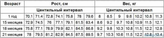 Норми зросту і ваги для дівчаток від 1 до 2 років - таблиця