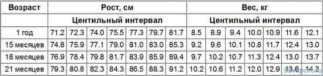 Норми зросту і ваги для хлопчиків від 1 до 2 років - таблиця