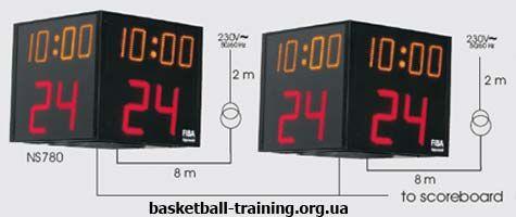 Правила баскетболу: 24 секунди, які врятували нба