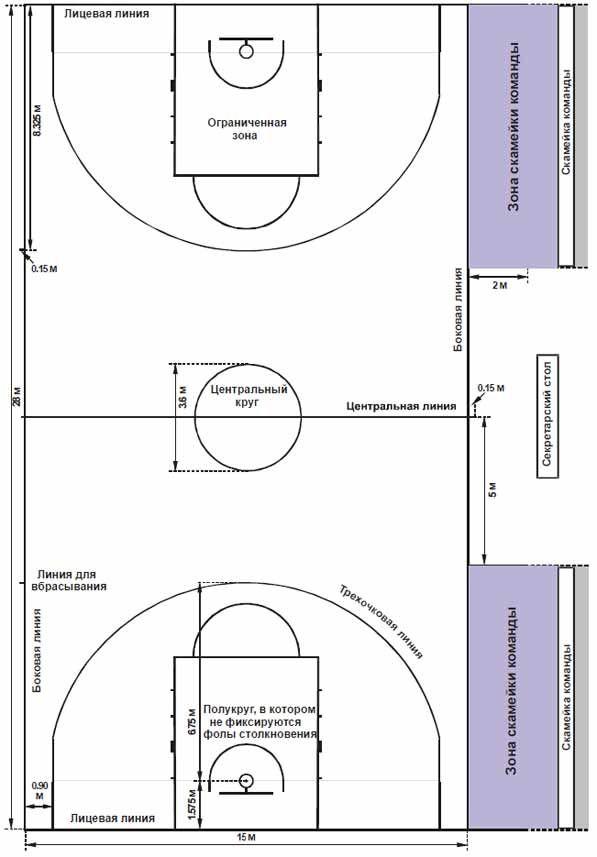 Нові правила баскетболу - нова розмітка майданчика