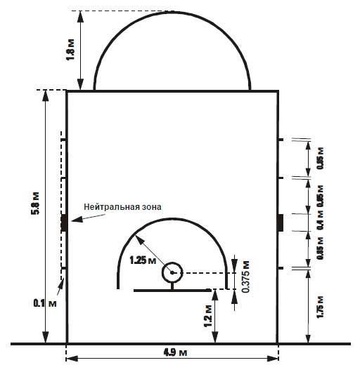 Нові правила баскетболу - розмітка майданчика під кільцем