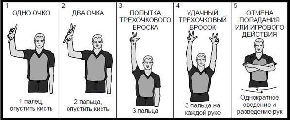Правила баскетболу: жести суддів