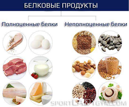 Правильне харчування для схуднення в тренажерному залі