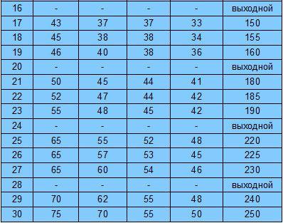 Програма присідань - таблиця
