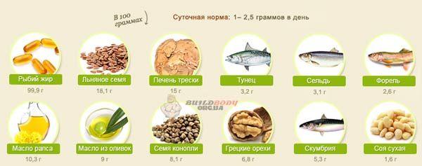 Продукти, що містять Омега-3