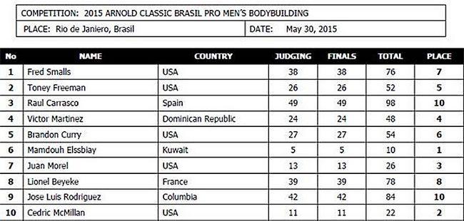 результати Arnold Classic 2015 Brasil