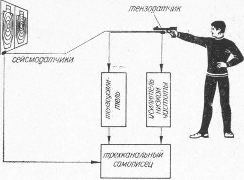 Швидкісна стрільба з пістолета і тренажер для поліпшення її техніки _ Skorostnaya strel`ba iz pistoleta i trenazher dlya uluchsheniya ee tehniki