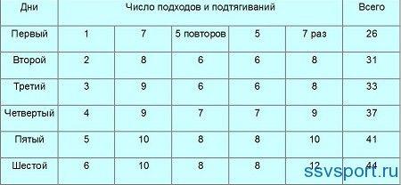 Таблиця підтягувань на турніку