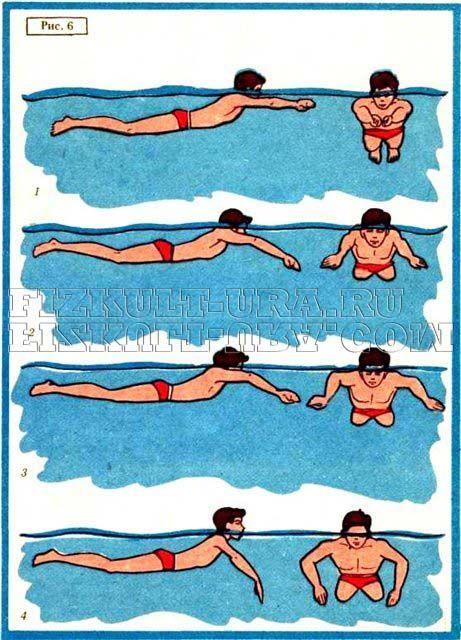 Техніка плавання брасом