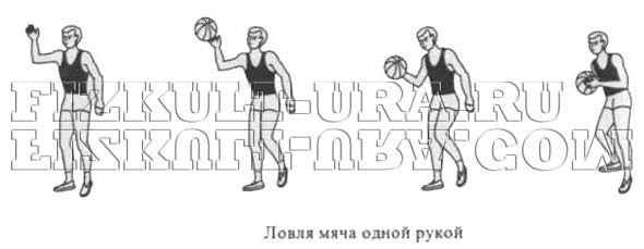 Ловля м`яча однією рукою в баскетболі