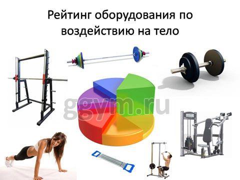 Вправи з гантелями і рейтинг навантаження тренувань