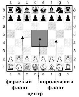Урок деcятий. Як починати шахову партію.