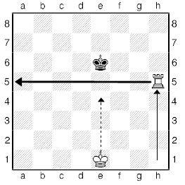 Урок дев`ятнадцятий. Лінійний мат шахової турою.
