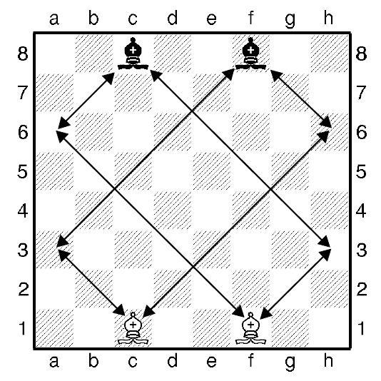 Урок п`ятий. Як ходить шаховий слон.
