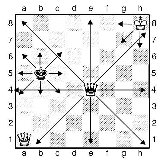Урок шостий. Як ходять шахові король і ферзь.