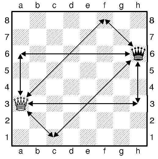 Шахові король і ферзь - завдання