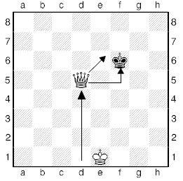 Урок вісімнадцятий. Лінійний мат шаховим ферзем.