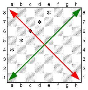 шахова діагональ