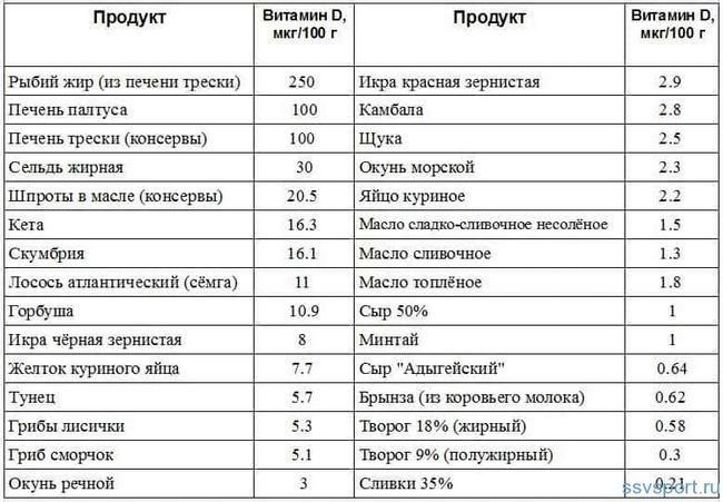 У яких продуктах вітамін Д таблиця