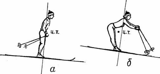 Вправи для вдосконалення роботи ніг