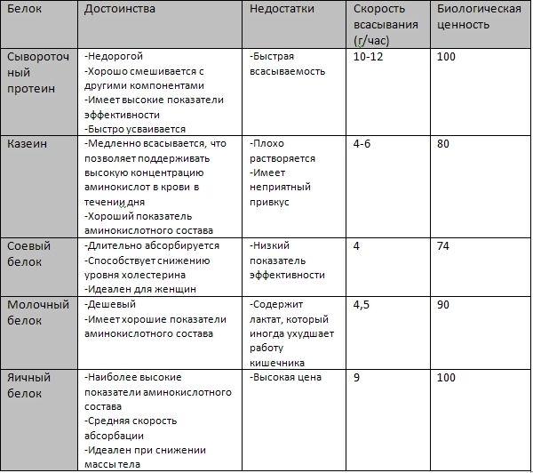 Таблиця протеїнів