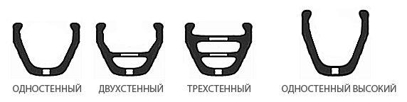 Типи велосипедних ободів